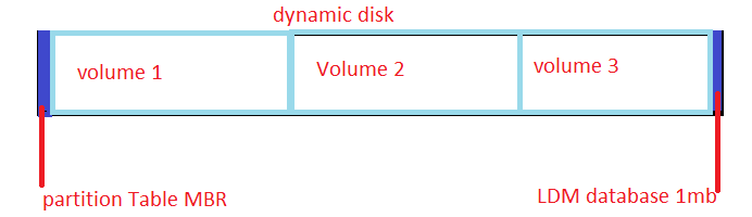Dynamic disk.png