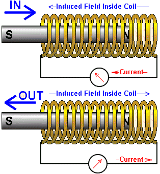 Actuators solonoid magnetic field.png