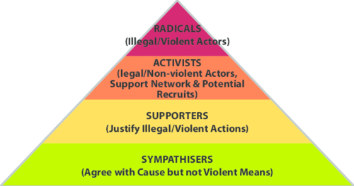 Figure-4-The-pyramid-model-of-radicalisation.png