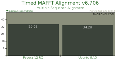 Timed MAFFT Alignment